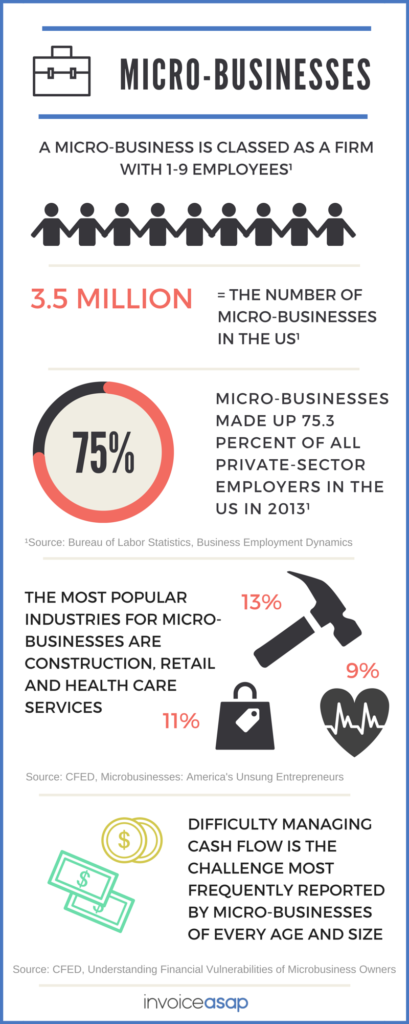 Infographic Microbusiness